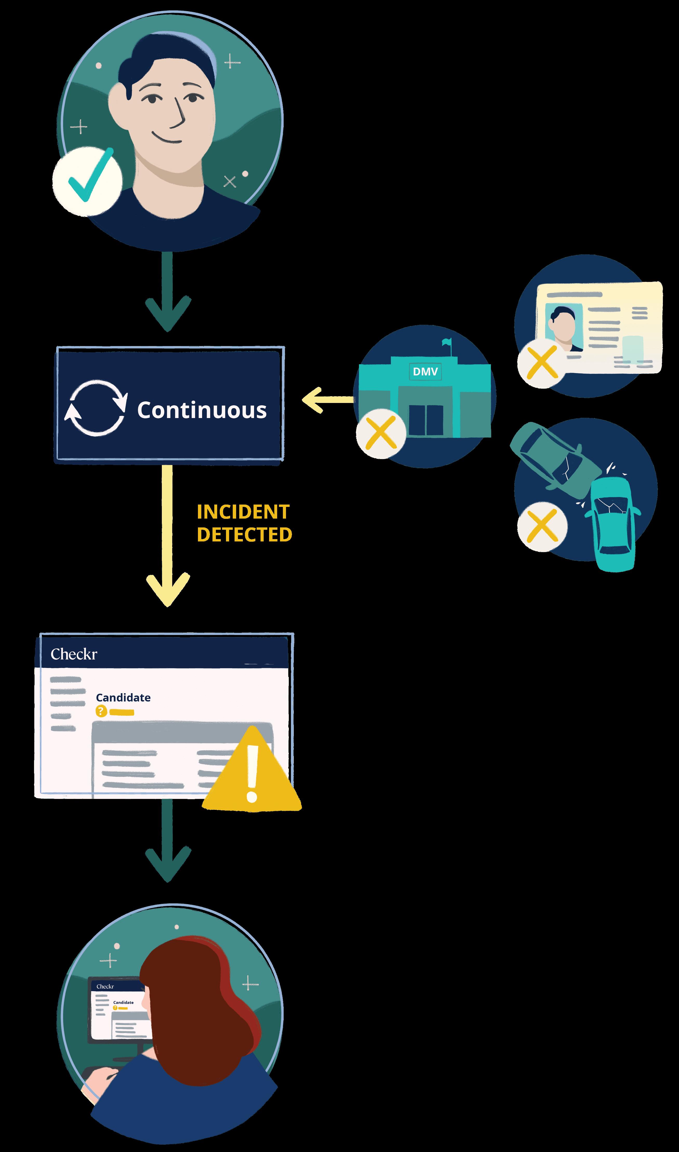 CC MVR Process Vertical